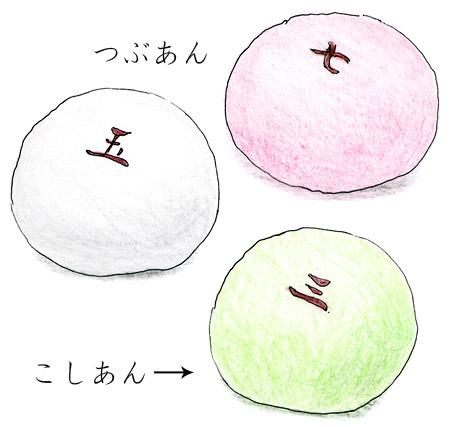 鶴屋吉信の上生菓子